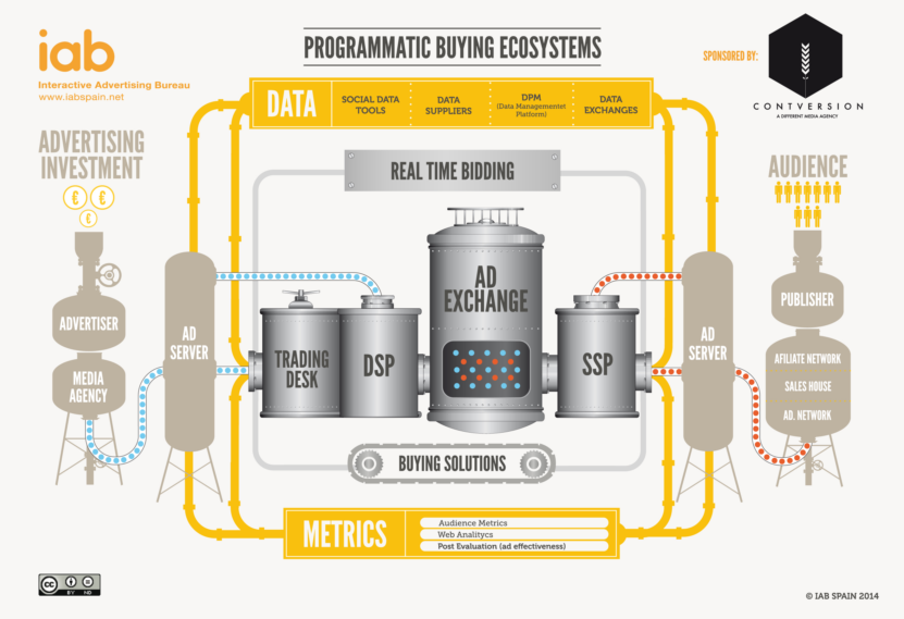 Uncovering The Benefits of Using Programmatic Management Services